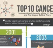 Top 10 Cancer Treatment Breakthroughs of the 21st Century